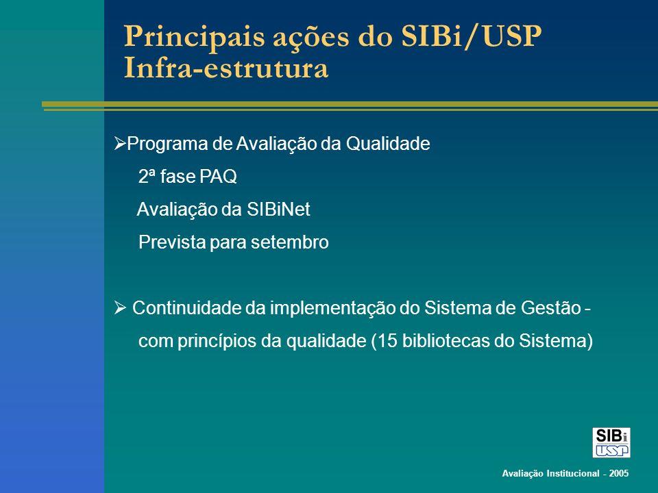 Avaliação Institucional - 2005 Programa de Avaliação da Qualidade 2ª fase PAQ Avaliação da SIBiNet Prevista para setembro Continuidade da implementação do Sistema de Gestão - com princípios da qualidade (15 bibliotecas do Sistema) Principais ações do SIBi/USP Infra-estrutura