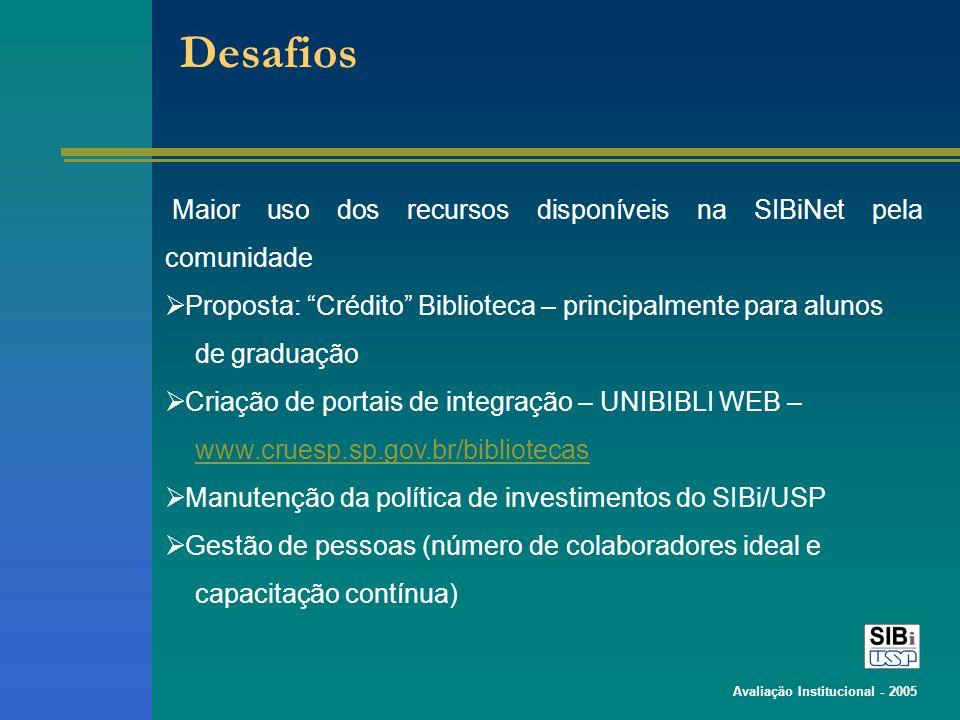 Avaliação Institucional - 2005 Maior uso dos recursos disponíveis na SIBiNet pela comunidade Proposta: Crédito Biblioteca – principalmente para alunos