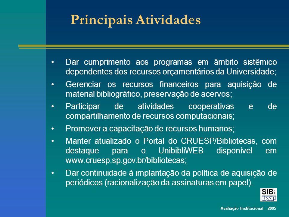 Avaliação Institucional - 2005 Principais Atividades Dar cumprimento aos programas em âmbito sistêmico dependentes dos recursos orçamentários da Unive