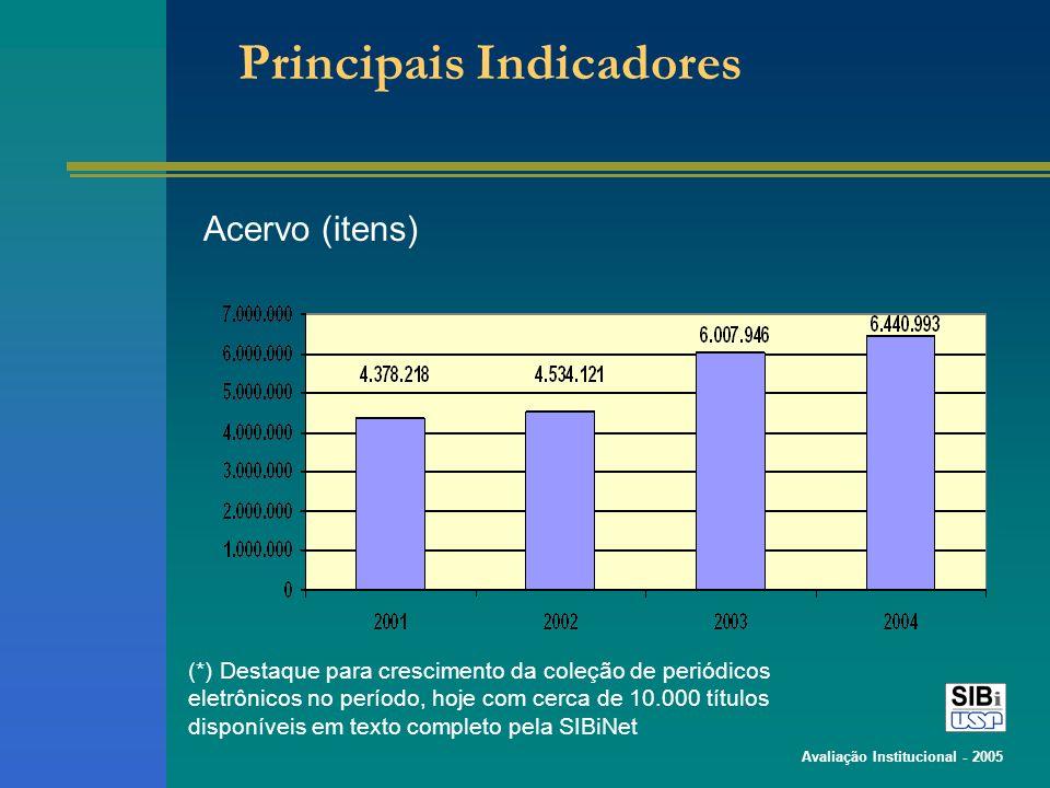 Avaliação Institucional - 2005 Principais Indicadores Acervo (itens) (*) Destaque para crescimento da coleção de periódicos eletrônicos no período, ho