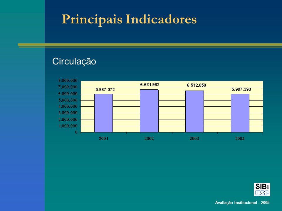 Avaliação Institucional - 2005 Principais Indicadores Circulação