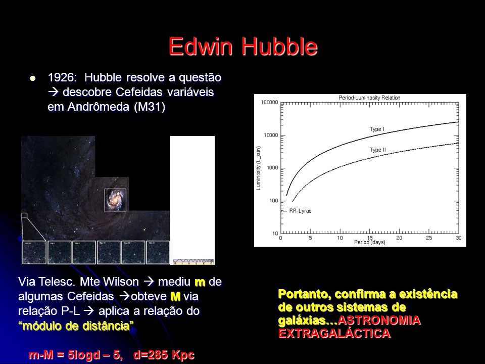 2 outras grandes contribuições: 1923-1936 Primeira: Interpretação dos deslocamentos das linhas espectrais em galáxias Expansão do Universo