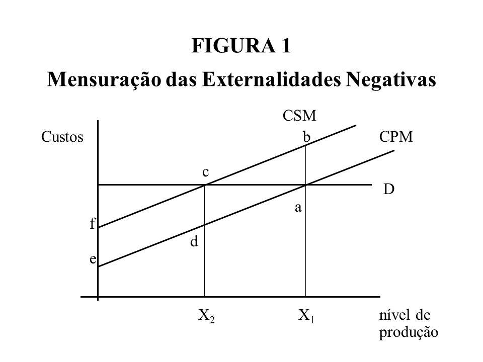FIGURA 1 Mensuração das Externalidades Negativas CSM Custos bCPM c D a f d e X 2 X 1 nível de produção