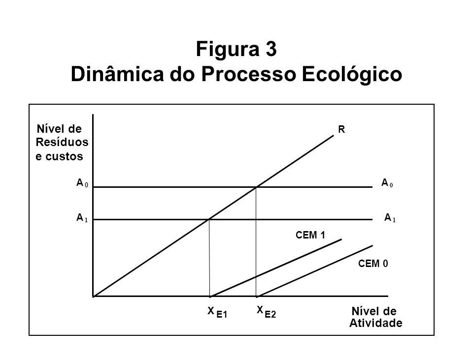 Figura 3 Dinâmica do Processo Ecológico Nível de R Resíduos e custos A 0 A 0 A 1 A 1 CEM 1 CEM 0 X E1 X E2 Nível de Atividade