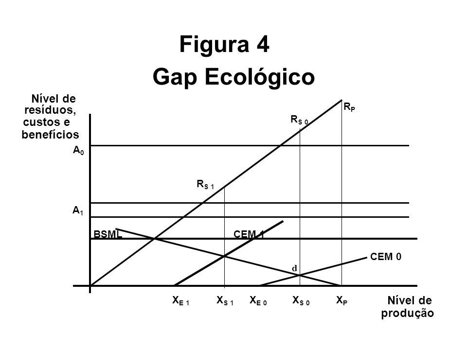 Figura 4 Gap Ecológico RPRP R S 0 Nível de resíduos, A 0 custos e benefícios R S 1 A 1 BSML CEM 1 CEM 0 d X E 1 X S 1 X E 0 X S 0 X P Nível de produção