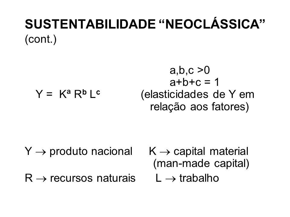 SUSTENTABILIDADE NEOCLÁSSICA (cont.) a,b,c >0 a+b+c = 1 Y = Kª R b L c (elasticidades de Y em relação aos fatores) Y produto nacional K capital material (man-made capital) R recursos naturais L trabalho