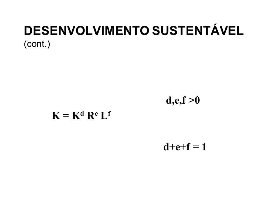 DESENVOLVIMENTO SUSTENTÁVEL (cont.) d,e,f >0 K = K d R e L f d+e+f = 1