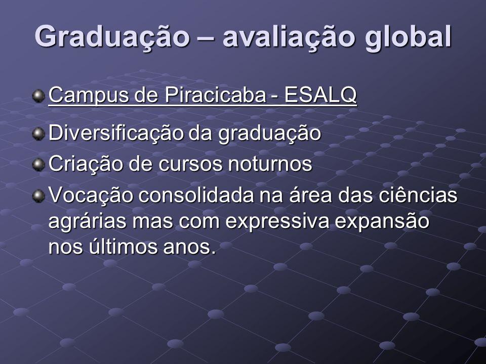 Graduação – avaliação global Campus de Piracicaba - ESALQ Diversificação da graduação Criação de cursos noturnos Vocação consolidada na área das ciênc