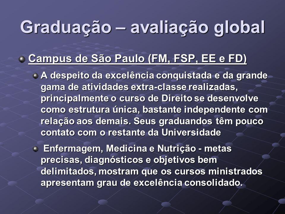 Graduação – avaliação global Campus de São Paulo (FM, FSP, EE e FD) A despeito da excelência conquistada e da grande gama de atividades extra-classe realizadas, principalmente o curso de Direito se desenvolve como estrutura única, bastante independente com relação aos demais.