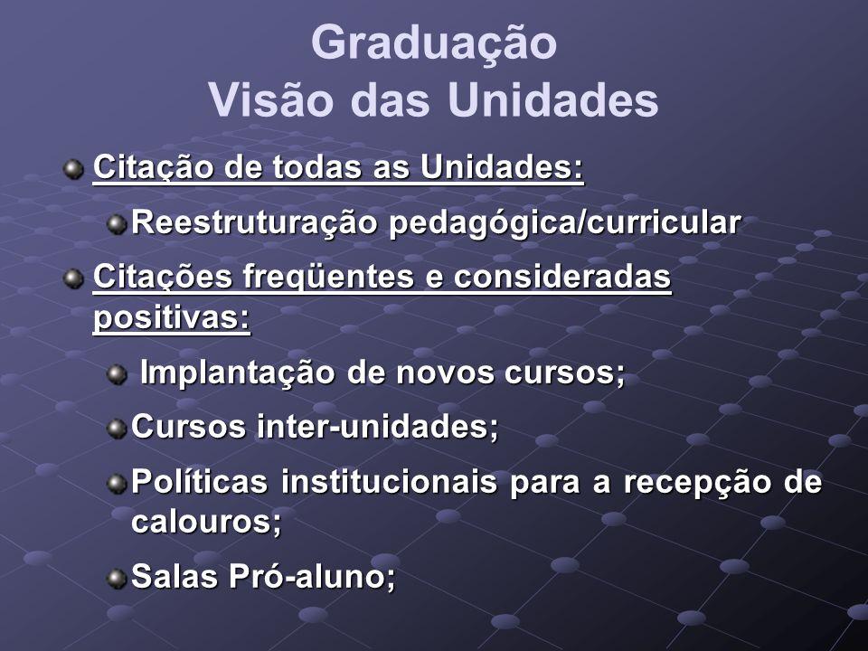Graduação Visão das Unidades Citação de todas as Unidades: Reestruturação pedagógica/curricular Citações freqüentes e consideradas positivas: Implanta