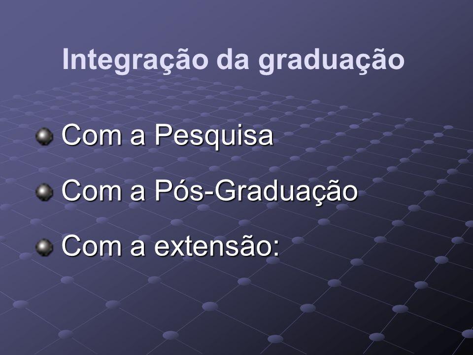 Integração da graduação Com a Pesquisa Com a Pesquisa Com a Pós-Graduação Com a Pós-Graduação Com a extensão: Com a extensão: