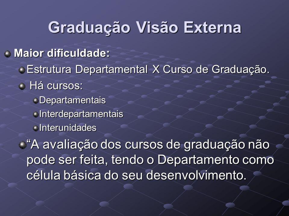 Graduação Visão Externa Maior dificuldade: Estrutura Departamental X Curso de Graduação. Há cursos: Há cursos:DepartamentaisInterdepartamentaisInterun