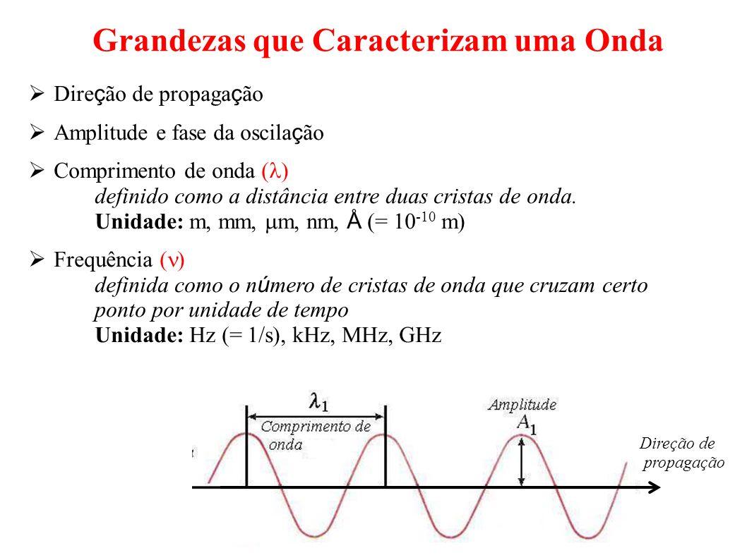 Grandezas que Caracterizam uma Onda Dire ç ão de propaga ç ão Amplitude e fase da oscila ç ão Comprimento de onda ( ) definido como a distância entre