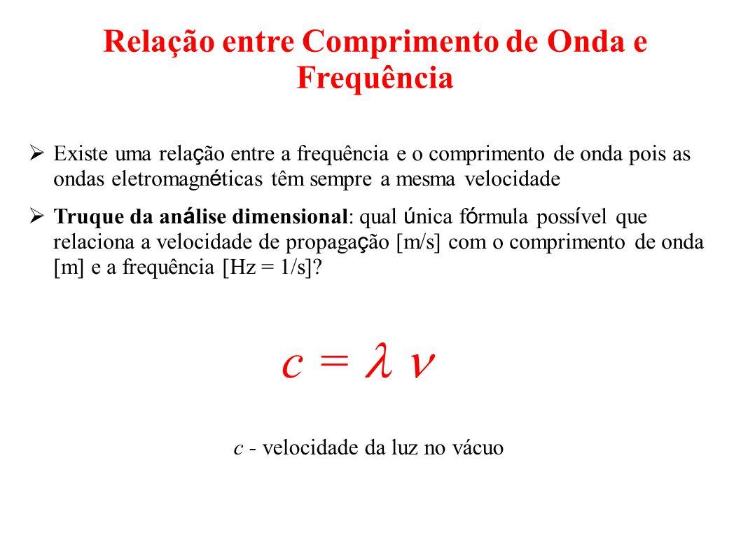 Relação entre Comprimento de Onda e Frequência Existe uma rela ç ão entre a frequência e o comprimento de onda pois as ondas eletromagn é ticas têm se