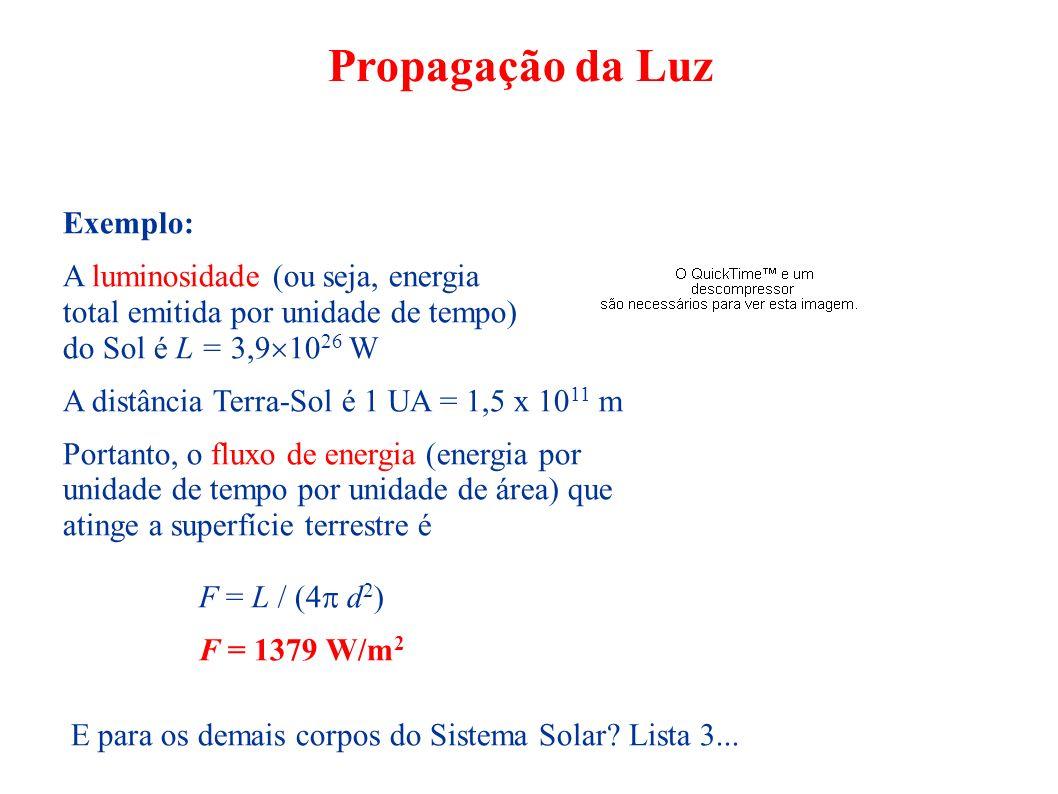 Propagação da Luz Exemplo: A luminosidade (ou seja, energia total emitida por unidade de tempo) do Sol é L = 3,9 10 26 W A distância Terra-Sol é 1 UA
