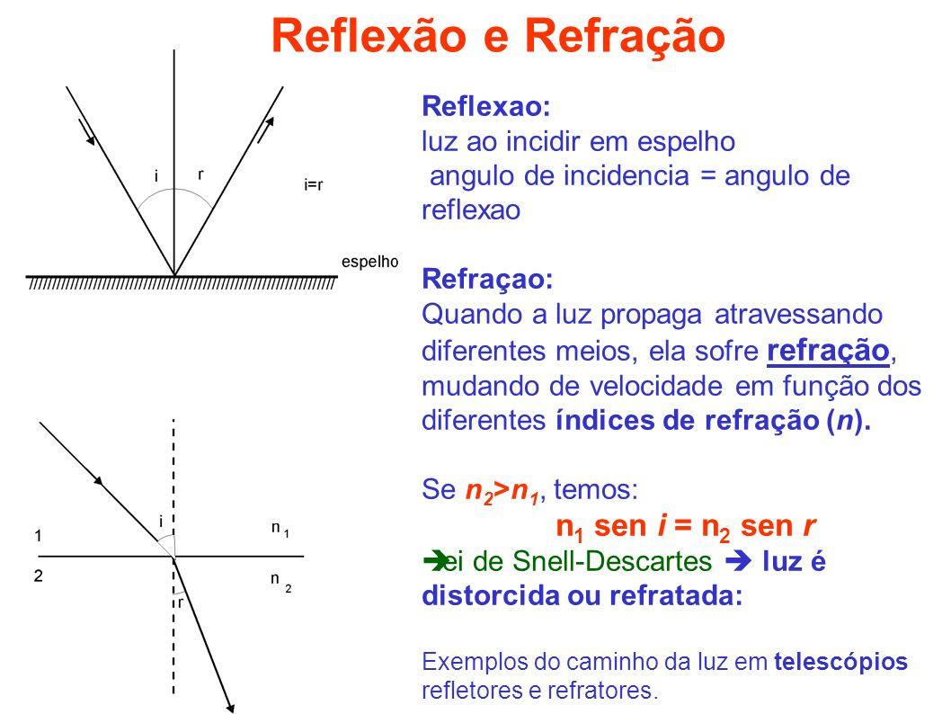 Reflexao: luz ao incidir em espelho angulo de incidencia = angulo de reflexao Refraçao: Quando a luz propaga atravessando diferentes meios, ela sofre