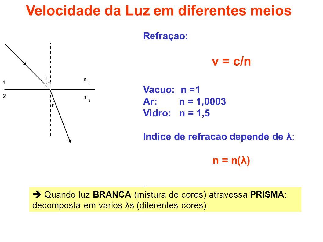 Refraçao: v = c/n Vacuo: n =1 Ar: n = 1,0003 Vidro: n = 1,5 Indice de refracao depende de λ: n = n(λ). Velocidade da Luz em diferentes meios Quando lu