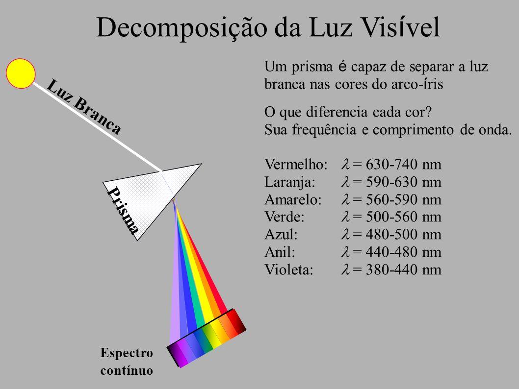 Decomposição da Luz Vis í vel Um prisma é capaz de separar a luz branca nas cores do arco- í ris O que diferencia cada cor? Sua frequência e comprimen