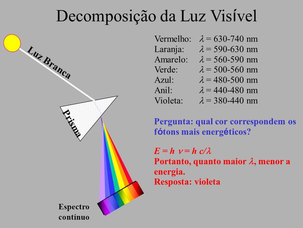 Decomposição da Luz Vis í vel Vermelho: = 630-740 nm Laranja: = 590-630 nm Amarelo: = 560-590 nm Verde: = 500-560 nm Azul: = 480-500 nm Anil: = 440-48