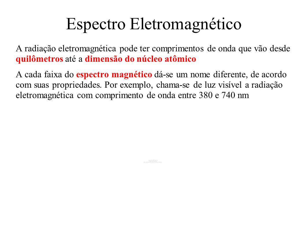 A radiação eletromagnética pode ter comprimentos de onda que vão desde quilômetros até a dimensão do núcleo atômico A cada faixa do espectro magnético