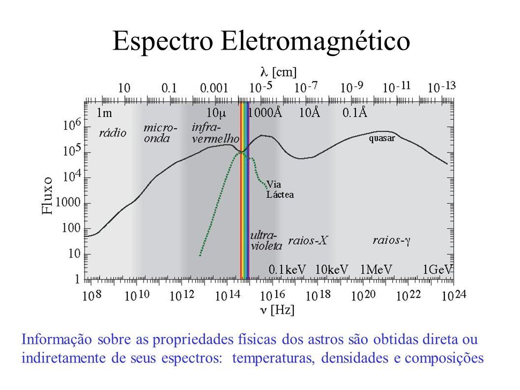 Informação sobre as propriedades físicas dos astros são obtidas direta ou indiretamente de seus espectros: temperaturas, densidades e composições Espe