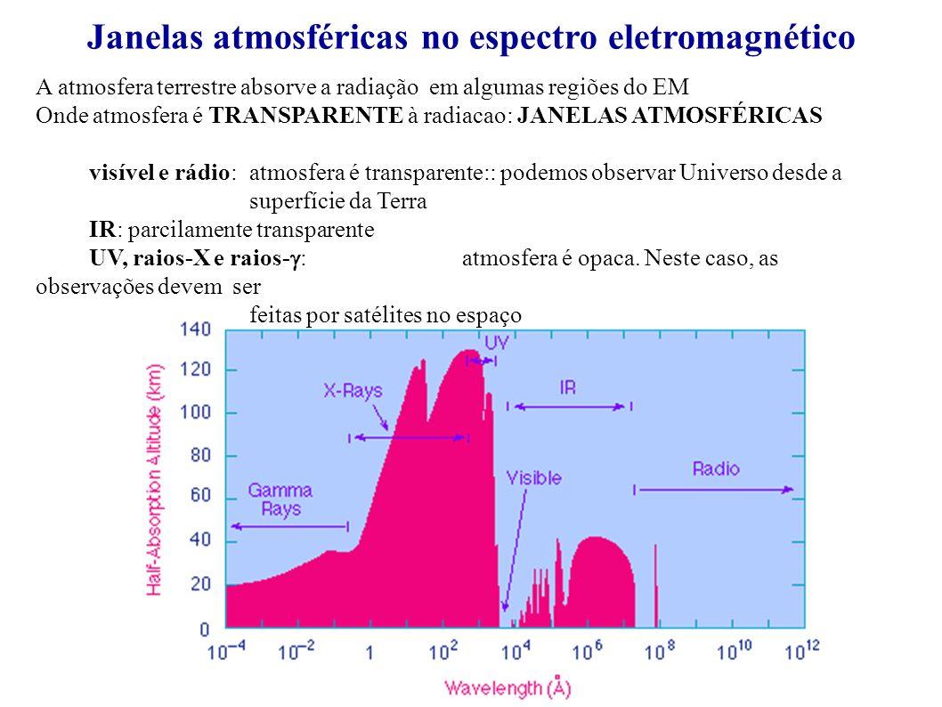 A atmosfera terrestre absorve a radiação em algumas regiões do EM Onde atmosfera é TRANSPARENTE à radiacao: JANELAS ATMOSFÉRICAS visível e rádio: atmo