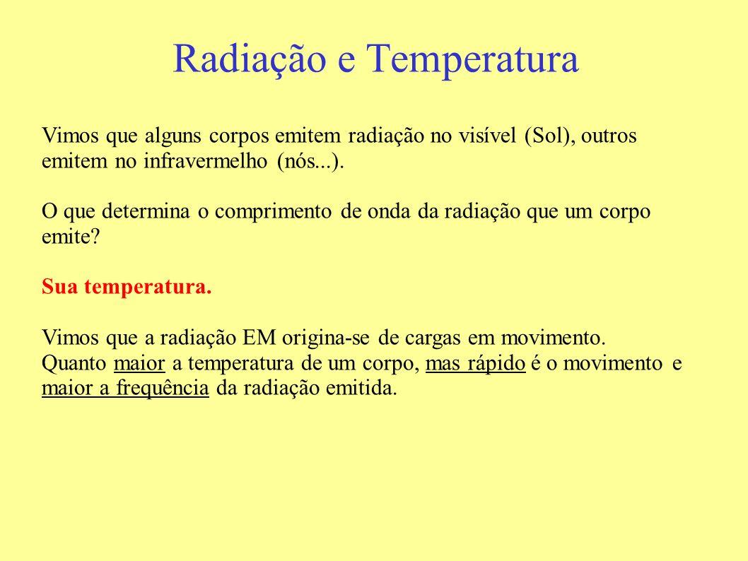 Radiação e Temperatura Vimos que alguns corpos emitem radiação no visível (Sol), outros emitem no infravermelho (nós...). O que determina o compriment