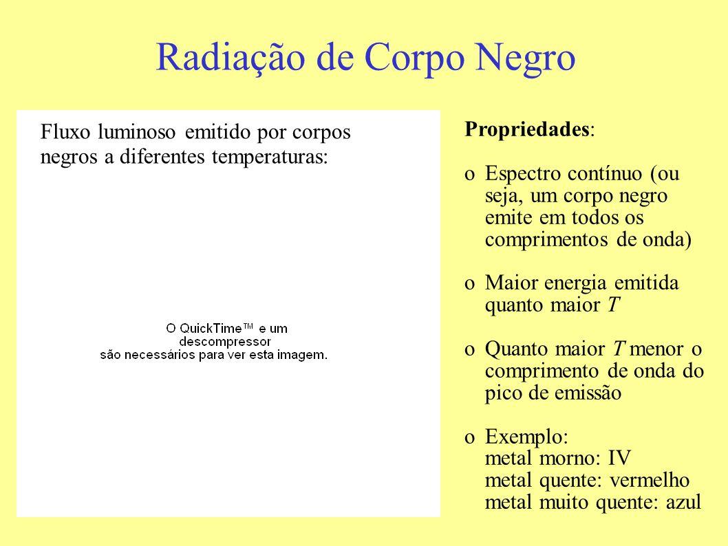 Radiação de Corpo Negro Fluxo luminoso emitido por corpos negros a diferentes temperaturas: Propriedades: oEspectro contínuo (ou seja, um corpo negro