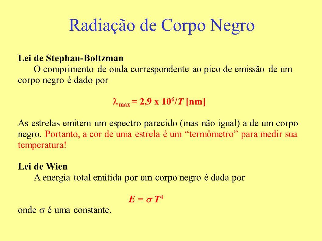 Radiação de Corpo Negro Lei de Stephan-Boltzman O comprimento de onda correspondente ao pico de emissão de um corpo negro é dado por max = 2,9 x 10 6