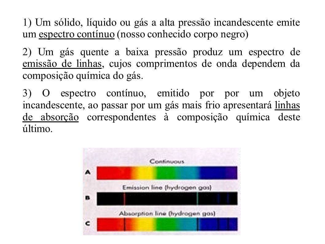 1) Um sólido, líquido ou gás a alta pressão incandescente emite um espectro contínuo (nosso conhecido corpo negro) 2) Um gás quente a baixa pressão pr