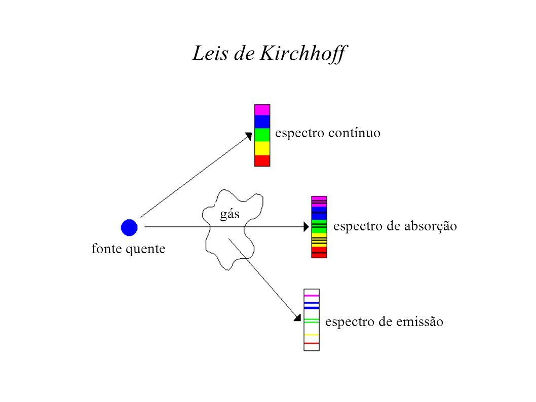 Leis de Kirchhoff fonte quente gás espectro contínuo espectro de absorção espectro de emissão