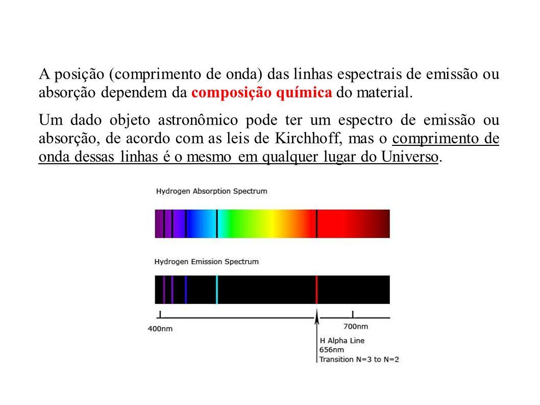 A posição (comprimento de onda) das linhas espectrais de emissão ou absorção dependem da composição química do material. Um dado objeto astronômico po