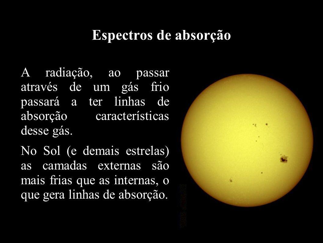 Espectros de absorção A radiação, ao passar através de um gás frio passará a ter linhas de absorção características desse gás. No Sol (e demais estrel
