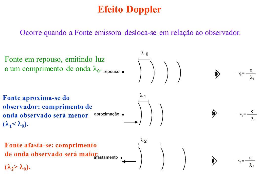 Efeito Doppler Ocorre quando a Fonte emissora desloca-se em relação ao observador. Fonte em repouso, emitindo luz a um comprimento de onda 0. Fonte ap