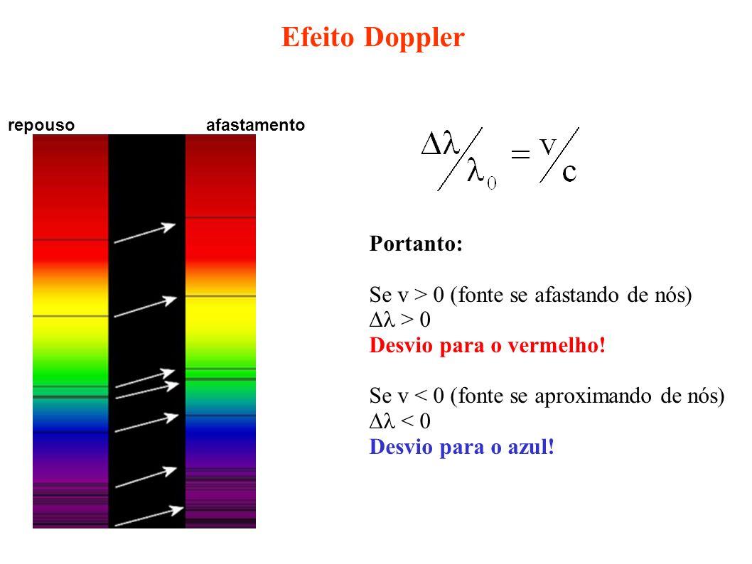 repousoafastamento Efeito Doppler Portanto: Se v > 0 (fonte se afastando de nós) > 0 Desvio para o vermelho! Se v < 0 (fonte se aproximando de nós) <