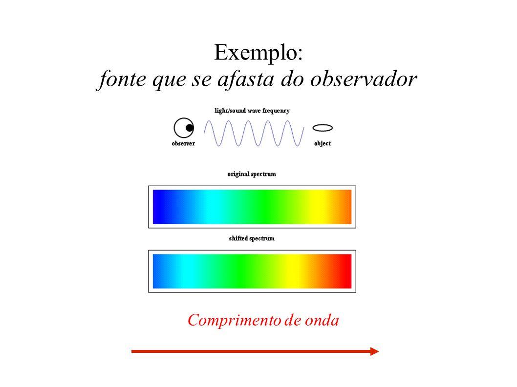 Exemplo: fonte que se afasta do observador Comprimento de onda