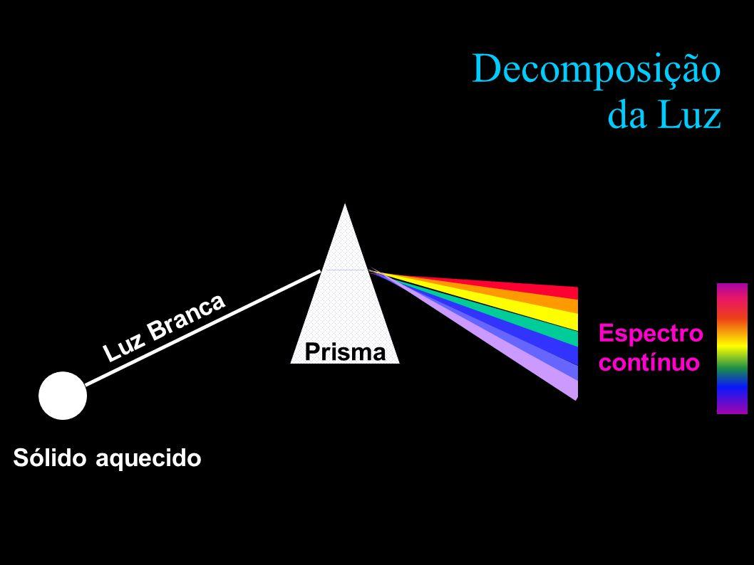 Decomposição da Luz Luz Branca Prisma Espectro contínuo Sólido aquecido