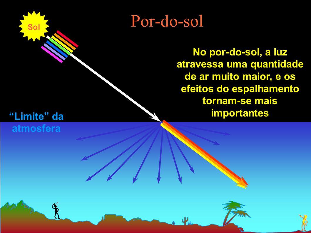 Por-do-sol No por-do-sol, a luz atravessa uma quantidade de ar muito maior, e os efeitos do espalhamento tornam-se mais importantes Limite da atmosfer