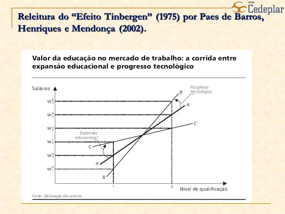 Releitura do Efeito Tinbergen (1975) por Paes de Barros, Henriques e Mendonça (2002).