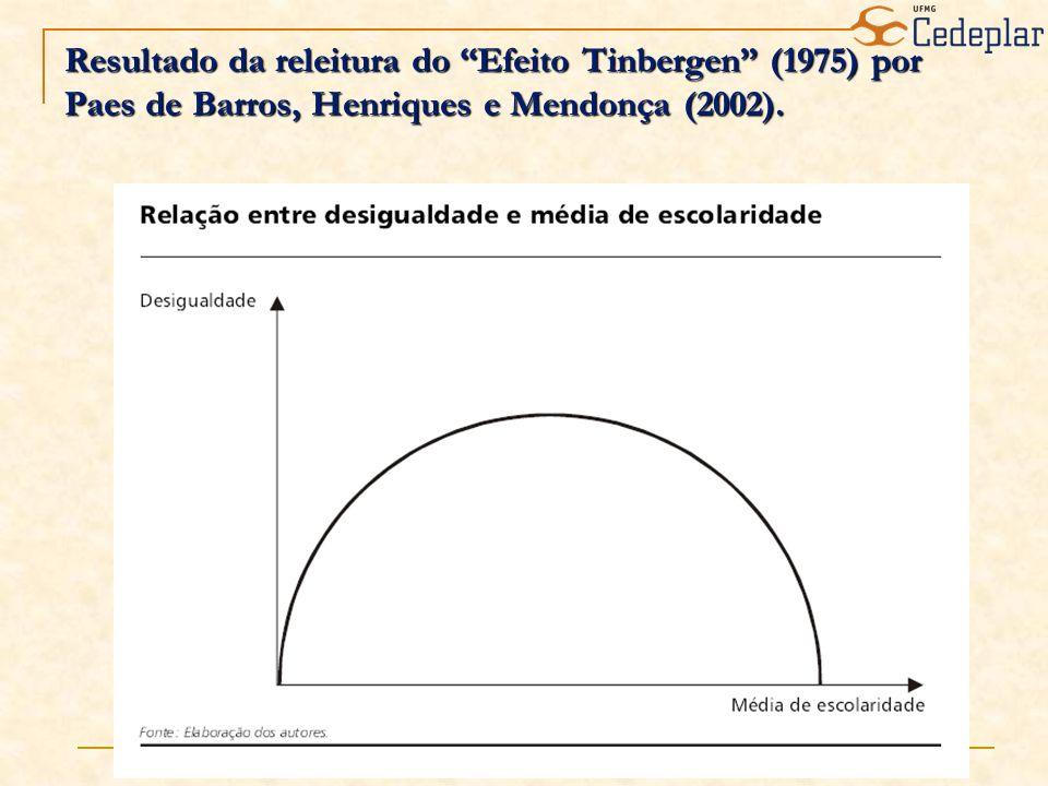 Resultado da releitura do Efeito Tinbergen (1975) por Paes de Barros, Henriques e Mendonça (2002).