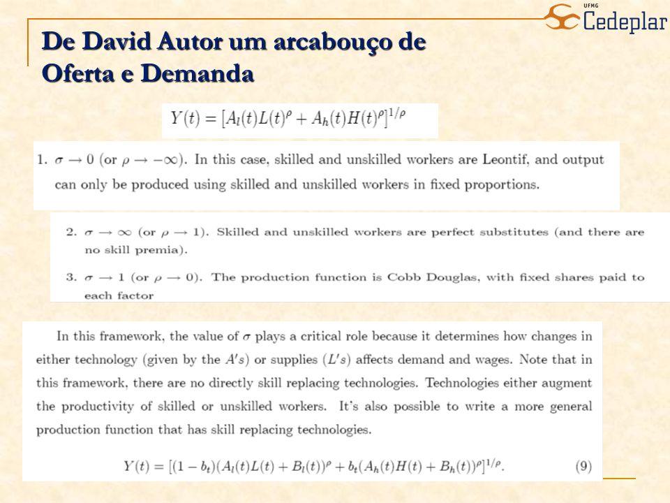 De David Autor um arcabouço de Oferta e Demanda
