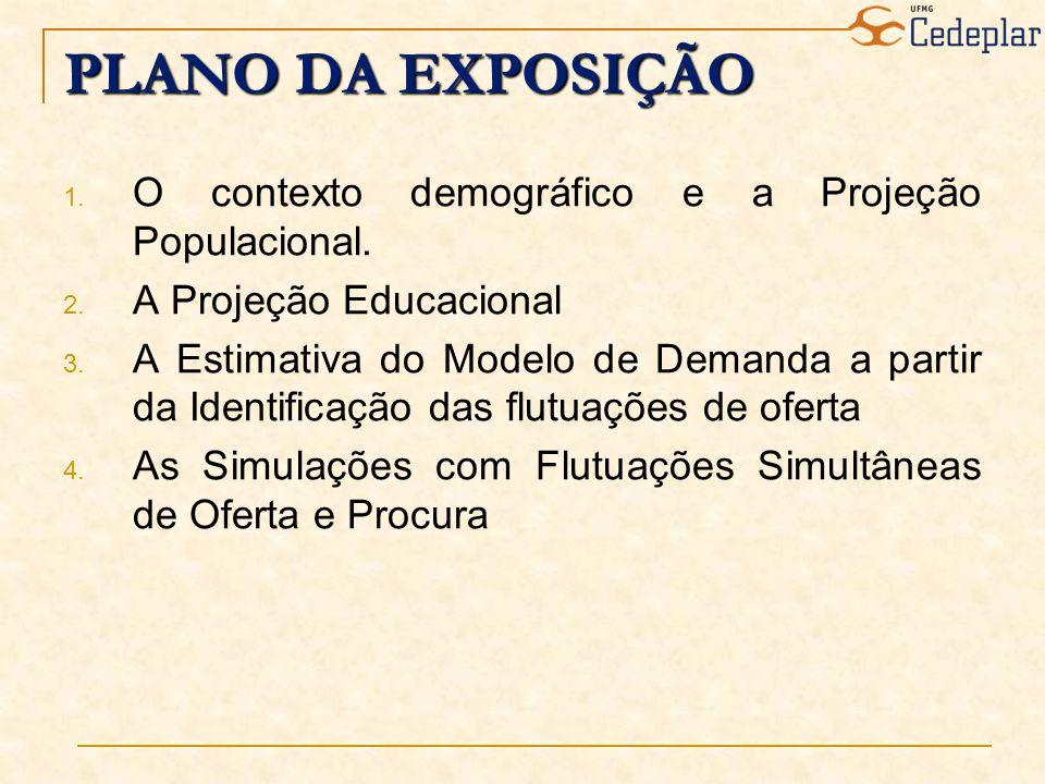 PLANO DA EXPOSIÇÃO 1. O contexto demográfico e a Projeção Populacional. 2. A Projeção Educacional 3. A Estimativa do Modelo de Demanda a partir da Ide