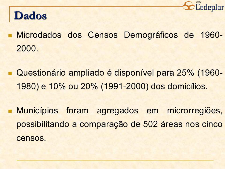Dados Microdados dos Censos Demográficos de 1960- 2000. Questionário ampliado é disponível para 25% (1960- 1980) e 10% ou 20% (1991-2000) dos domicíli