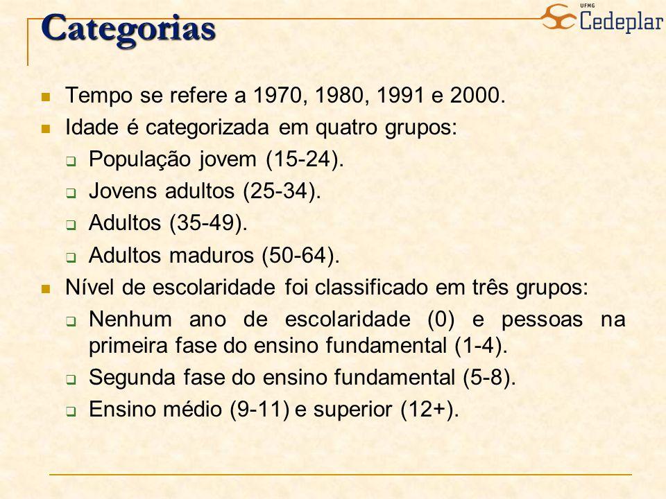 Categorias Tempo se refere a 1970, 1980, 1991 e 2000. Idade é categorizada em quatro grupos: População jovem (15-24). Jovens adultos (25-34). Adultos