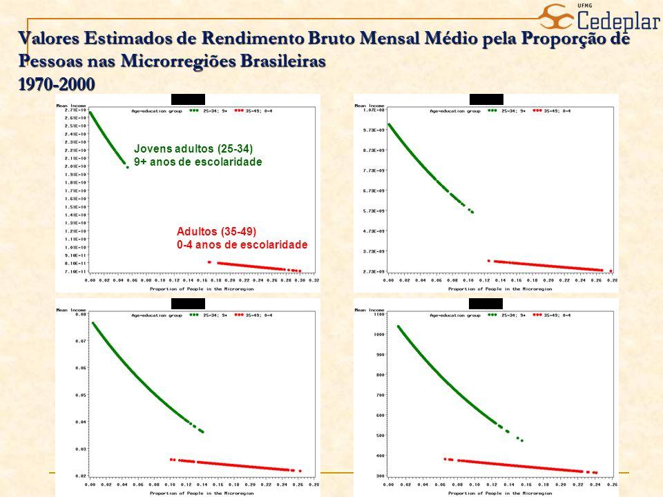 Valores Estimados de Rendimento Bruto Mensal Médio pela Proporção de Pessoas nas Microrregiões Brasileiras 1970-2000 Jovens adultos (25-34) 9+ anos de