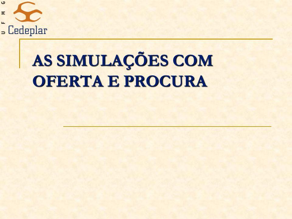 AS SIMULAÇÕES COM OFERTA E PROCURA
