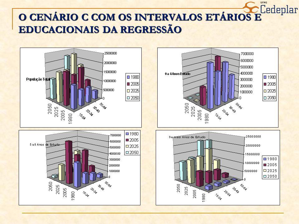 O CENÁRIO C COM OS INTERVALOS ETÁRIOS E EDUCACIONAIS DA REGRESSÃO