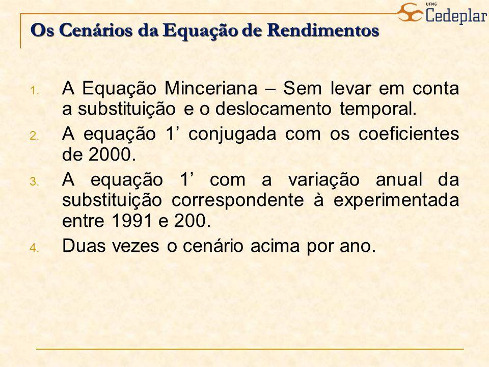 Os Cenários da Equação de Rendimentos 1. A Equação Minceriana – Sem levar em conta a substituição e o deslocamento temporal. 2. A equação 1 conjugada
