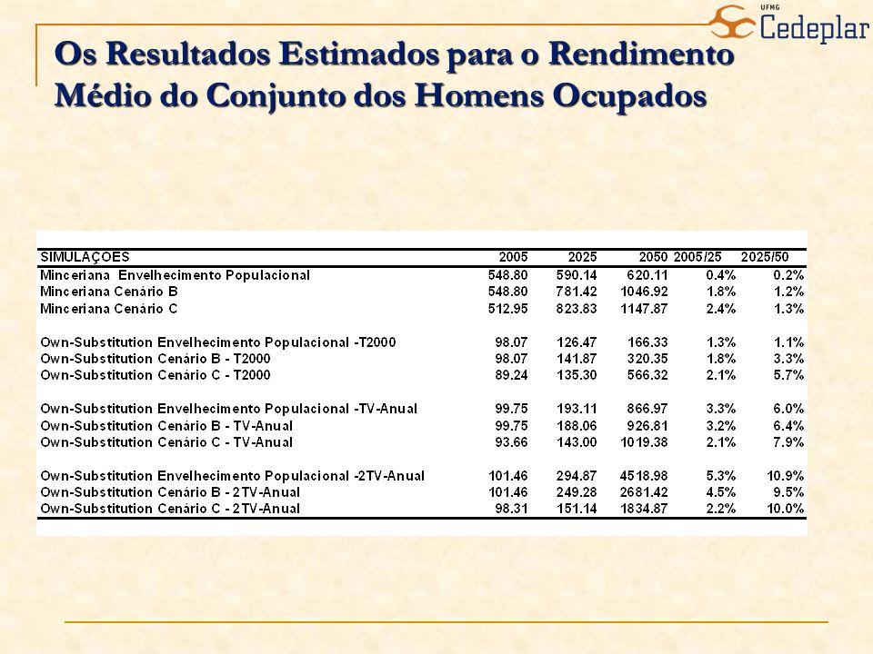 Os Resultados Estimados para o Rendimento Médio do Conjunto dos Homens Ocupados