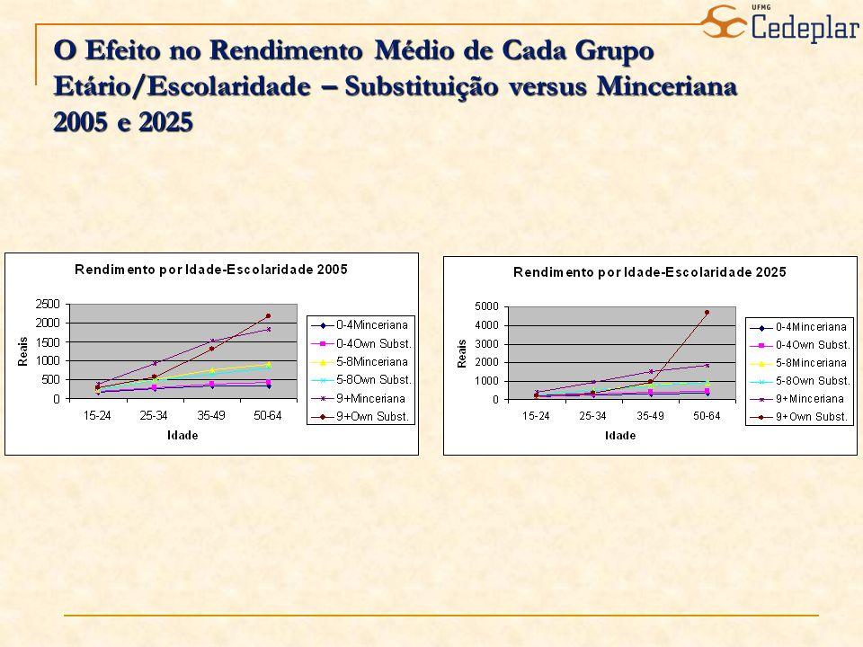 O Efeito no Rendimento Médio de Cada Grupo Etário/Escolaridade – Substituição versus Minceriana 2005 e 2025